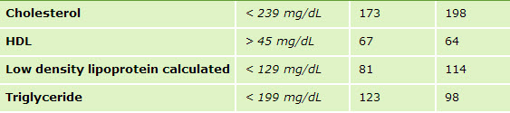 Normal range, but not the changes I expected to see. Hey, my Triglycerides are lookin' good at least.
